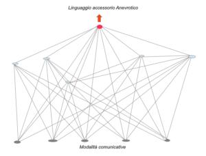 Linguaggio Accessorio
