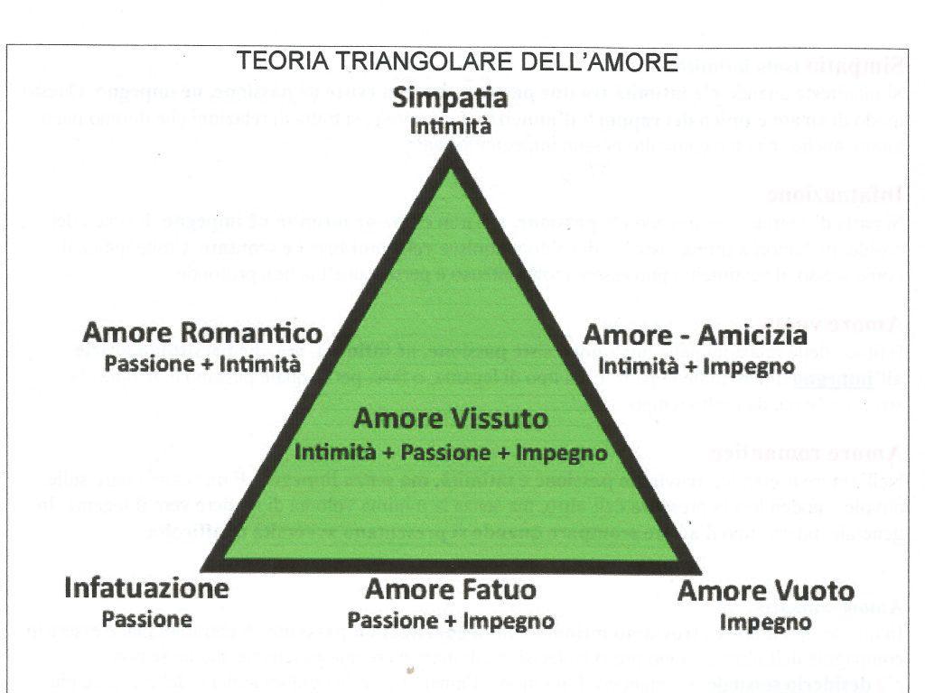 la-teoria-triangolare-dellamore